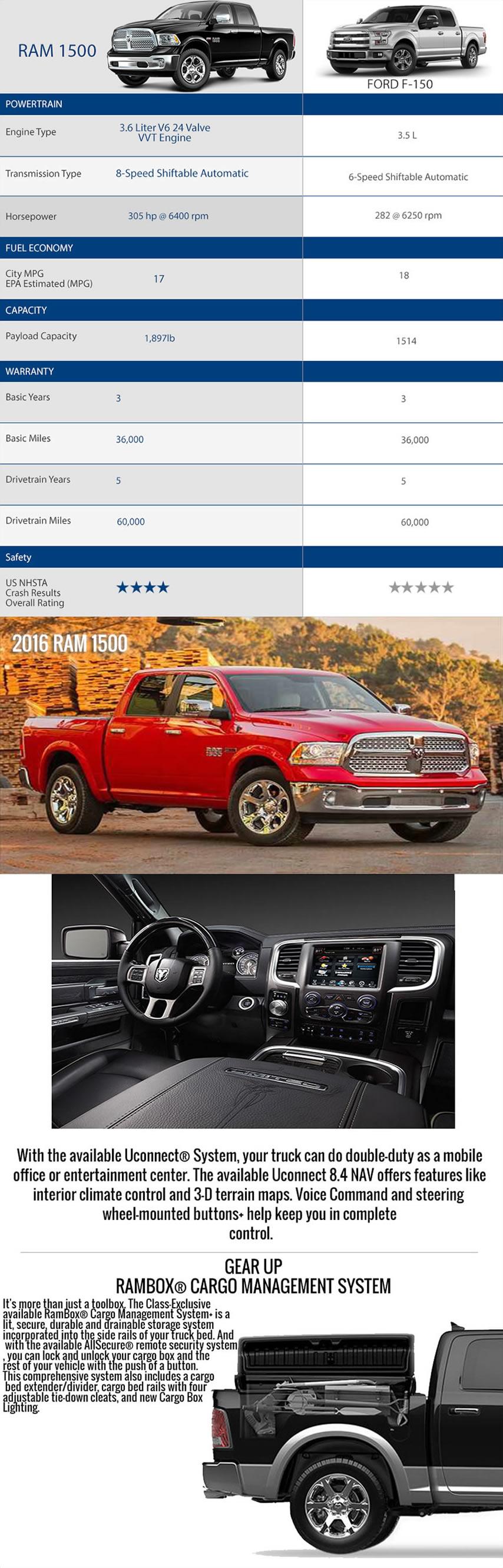 Ram1500-vs-Ford-F150-info